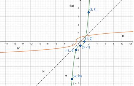 Precalculus: Mathematics for Calculus - 6th Edition, Chapter 2.7, Problem 64E , additional homework tip  3