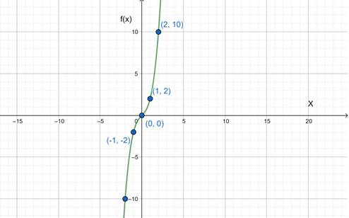 Precalculus: Mathematics for Calculus - 6th Edition, Chapter 2.7, Problem 66E
