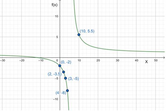 Precalculus: Mathematics for Calculus - 6th Edition, Chapter 2.7, Problem 67E