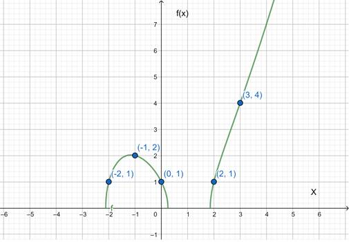 Precalculus: Mathematics for Calculus - 6th Edition, Chapter 2.7, Problem 68E , additional homework tip  1