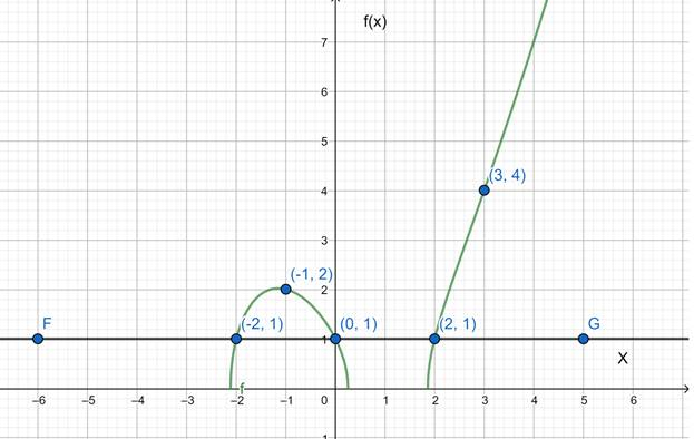 Precalculus: Mathematics for Calculus - 6th Edition, Chapter 2.7, Problem 68E , additional homework tip  2