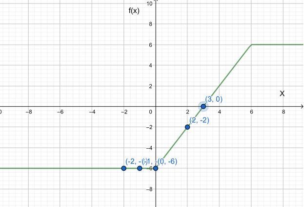 Precalculus: Mathematics for Calculus - 6th Edition, Chapter 2.7, Problem 69E