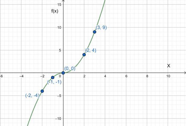 Precalculus: Mathematics for Calculus - 6th Edition, Chapter 2.7, Problem 70E