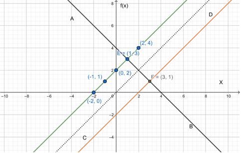 Precalculus: Mathematics for Calculus - 6th Edition, Chapter 2.7, Problem 71E