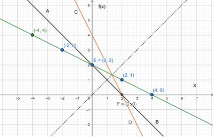 Precalculus: Mathematics for Calculus - 6th Edition, Chapter 2.7, Problem 72E
