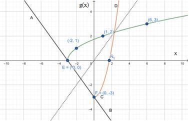Precalculus: Mathematics for Calculus - 6th Edition, Chapter 2.7, Problem 73E
