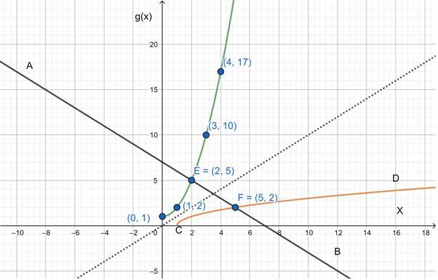 Precalculus: Mathematics for Calculus - 6th Edition, Chapter 2.7, Problem 74E