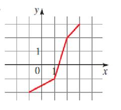 Precalculus: Mathematics for Calculus - 6th Edition, Chapter 2.7, Problem 79E , additional homework tip  2