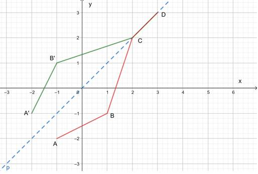 Precalculus: Mathematics for Calculus - 6th Edition, Chapter 2.7, Problem 79E , additional homework tip  3
