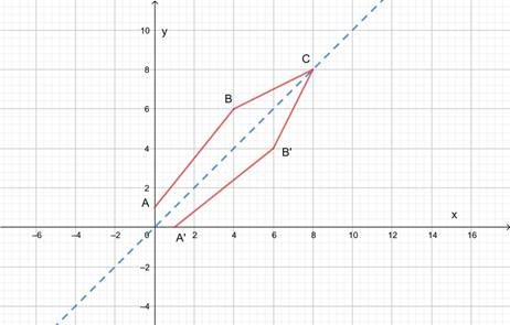 Precalculus: Mathematics for Calculus - 6th Edition, Chapter 2.7, Problem 80E , additional homework tip  3