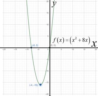 Precalculus: Mathematics for Calculus - 6th Edition, Chapter 3.1, Problem 10E