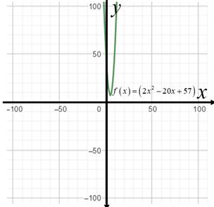 Precalculus: Mathematics for Calculus - 6th Edition, Chapter 3.1, Problem 19E