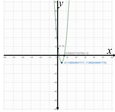 Precalculus: Mathematics for Calculus - 6th Edition, Chapter 3.1, Problem 24E