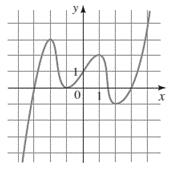 Precalculus: Mathematics for Calculus - 6th Edition, Chapter 3.1, Problem 54E