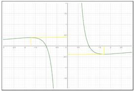 Precalculus: Mathematics for Calculus - 6th Edition, Chapter 3.1, Problem 61E