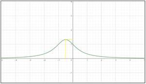 Precalculus: Mathematics for Calculus - 6th Edition, Chapter 3.1, Problem 62E