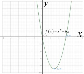 Precalculus: Mathematics for Calculus - 6th Edition, Chapter 3.1, Problem 9E