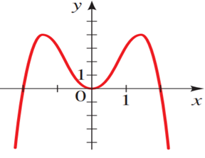 Precalculus: Mathematics for Calculus - 6th Edition, Chapter 3.2, Problem 10E