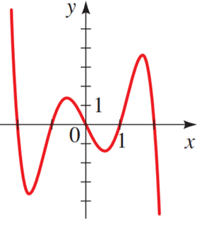 Precalculus: Mathematics for Calculus - 6th Edition, Chapter 3.2, Problem 11E