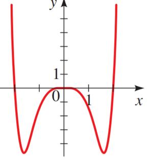Precalculus: Mathematics for Calculus - 6th Edition, Chapter 3.2, Problem 12E