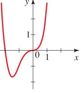 Precalculus: Mathematics for Calculus - 6th Edition, Chapter 3.2, Problem 13E
