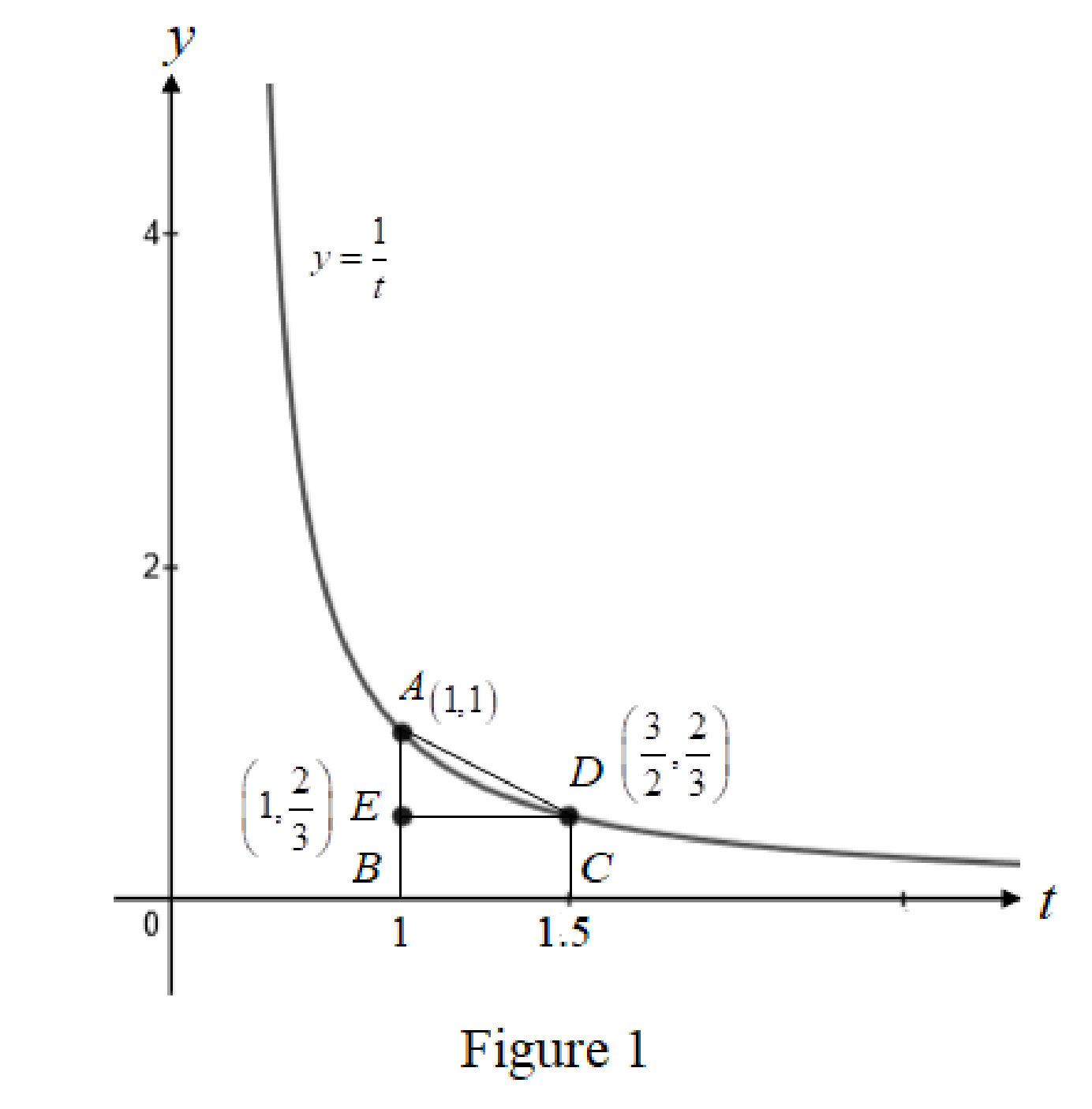 Essential Calculus: Early Transcendentals, Chapter C, Problem 1E