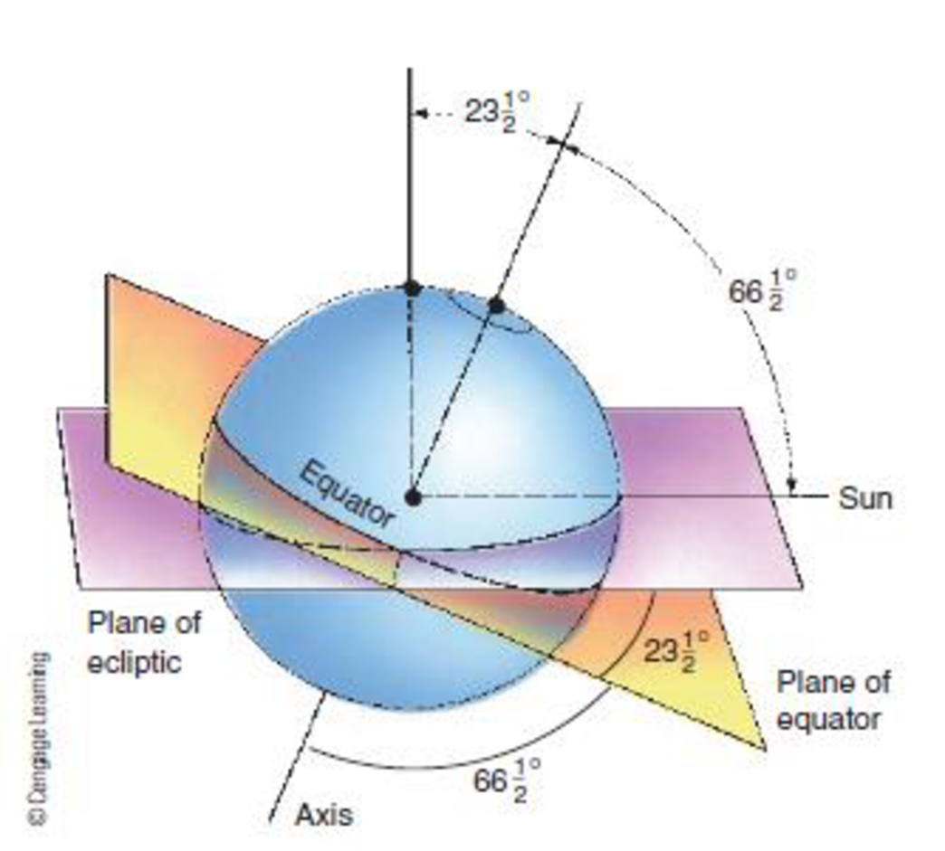 Chapter 1, Problem 23FQ, How many degrees is Earths axis tilted from the vertical?