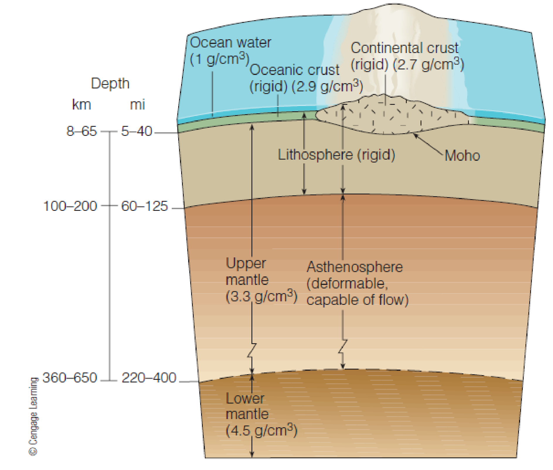 Chapter 10, Problem 4FQ, FIGURE 10.4 Cross section through Earths lithosphere and asthenosphere, and extending lower into the