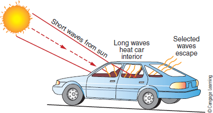 Chapter 3, Problem 11FQ, How might you prevent your car interior from becoming so hot on a summer day? (a) (b) , example  2