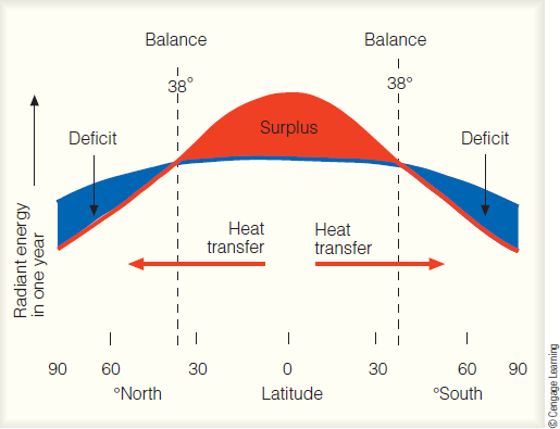 Chapter 3, Problem 17FQ, How is the surplus energy in the low latitudes transferred to higher latitudes?