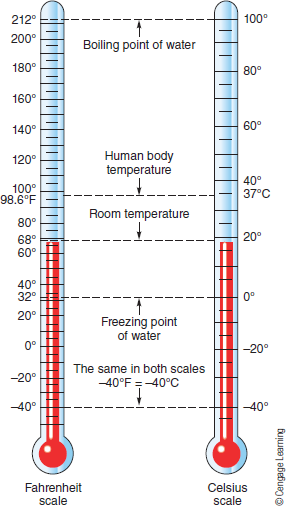Chapter 3, Problem 18FQ, When it is 70F, what is the temperature in Celsius degrees?