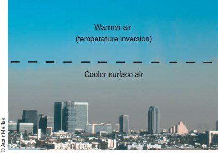Chapter 3, Problem 22FQ, Why is the air clear above the inversion layer?