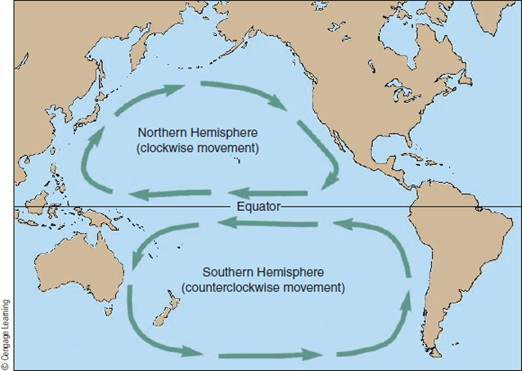 Chapter 3, Problem 25FQ, What direction would a hurricane forming off western Africa take as it approached North America?