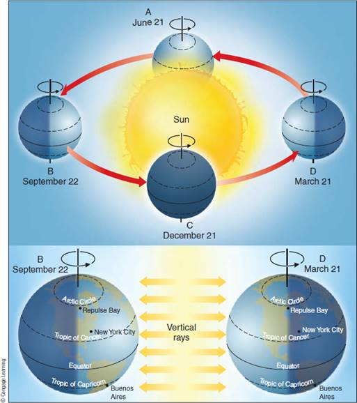 Chapter 3, Problem 6FQ, If Earth were not inclined on its axis, would there still be latitudinal temperature variations?