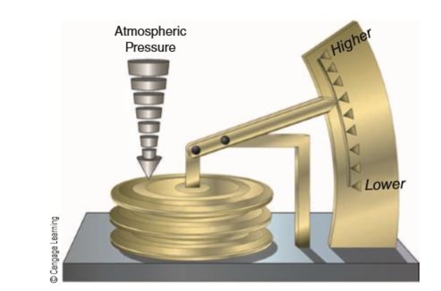 Chapter 4, Problem 2FQ, Why are aneroid barometers advantageous in comparison to a mercurial barometer for some