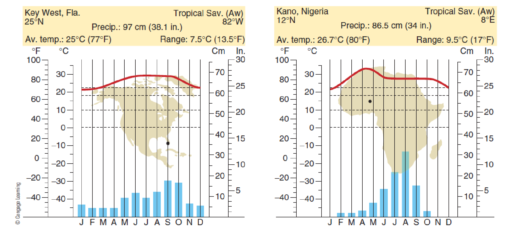 Chapter 7, Problem 14FQ, FIGURE 7.14 Climographs for tropical savanna climate stations. Consider the differences in climate