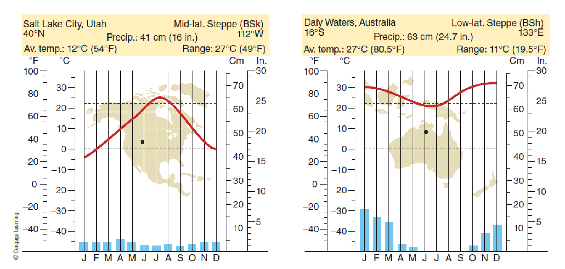 Chapter 7, Problem 21FQ, FIGURE 7.21 Climographs for steppe climate stations. What are the major differences between the