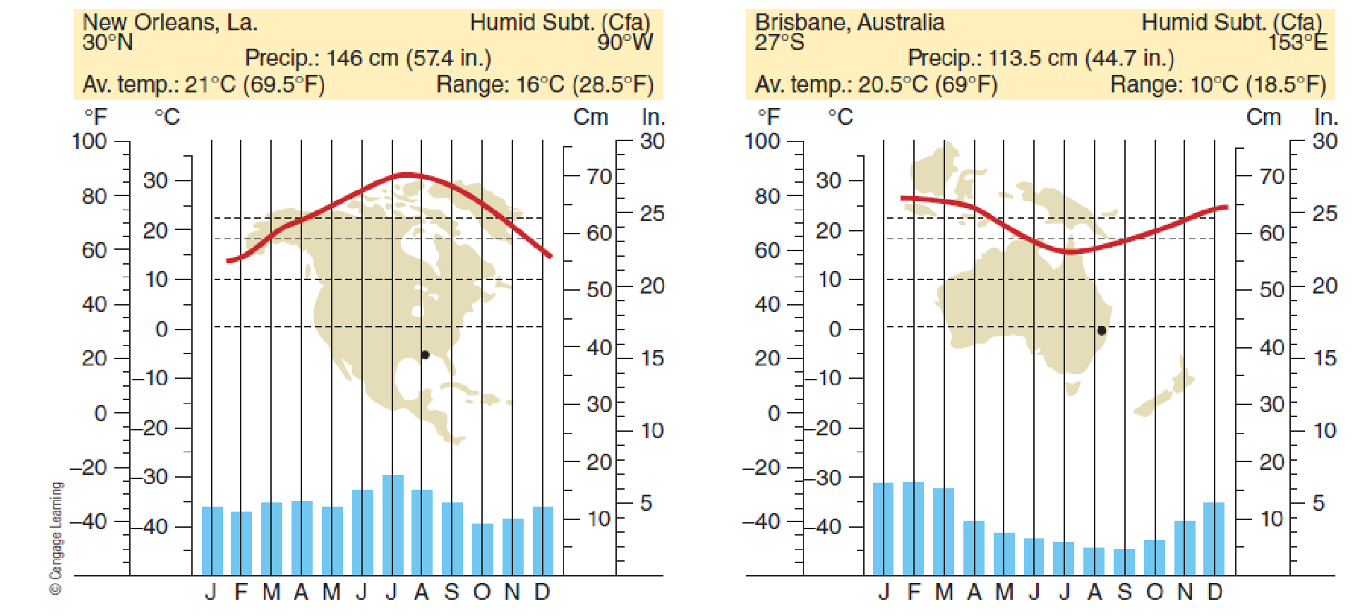 Chapter 7, Problem 26FQ, FIGURE 7.26 Climographs for humid subtropical climate stations. What hemispheric characteristics are
