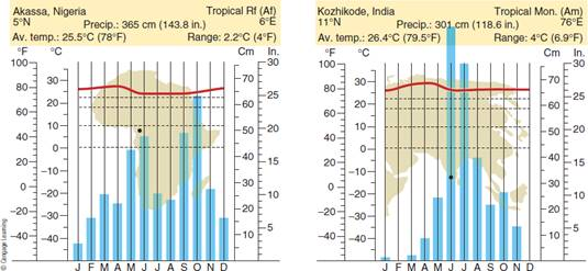 Chapter 7, Problem 9FQ, FIGURE 7.9 Climographs for a tropical rainforest station (Akassa) and a tropical monsoon station