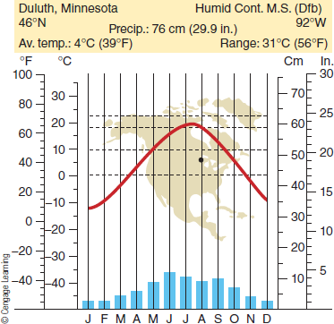 Chapter 8, Problem 4FQ, FIGURE 8.4 Climograph for a humid continental mildsummer climate station. How do you explain the