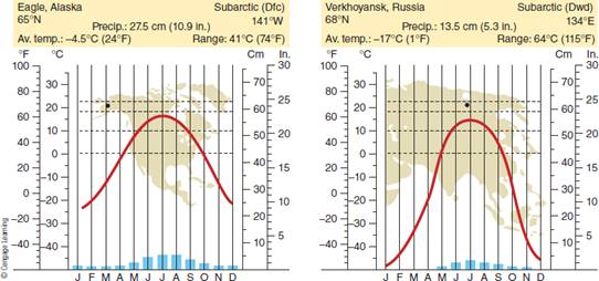 Chapter 8, Problem 6FQ, FIGURE 8.6 Climographs of subarctic climate stations. Why would people live in such severe-winter