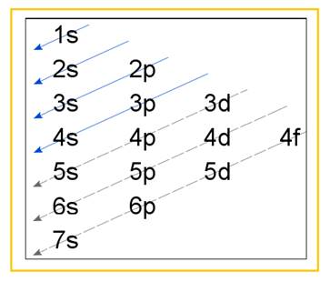 Chemistry, Chapter 21, Problem 21E , additional homework tip  2