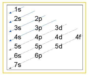 Chemistry, Chapter 21, Problem 21E , additional homework tip  4