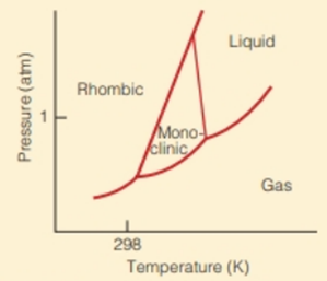 Chapter 6, Problem 6.67E, The phase diagram for elemental sulfur is shown in Figure 6.18. Figure 6.18 Phase diagram for