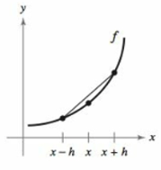 Chapter 8.7, Problem 105E, Finding a Derivative f(x) be continuous. Show that limh0f(x+h)f(xh)2h=f(x). (b) Explain the result