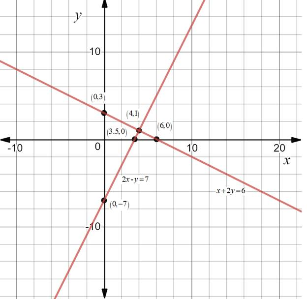 Chapter 10.CT, Problem 18CT, Use the graphs provided to solve the system consisting of the equations x+2y=6 and 2x-y=7. _