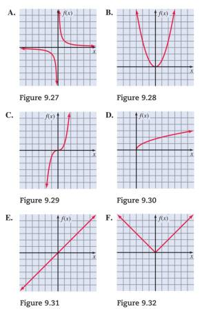 Chapter 9.3, Problem 3PS, For Problems 16, match the function with its graph Figures 9.27-9.32. Objectives 1 f(x)=1x