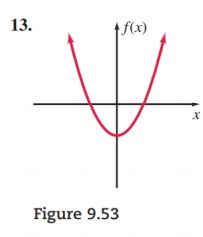 Chapter 9.5, Problem 13PS, For Problems 18 Figures 9.419.48, identify each graph as a the graph of function or b the graph of a