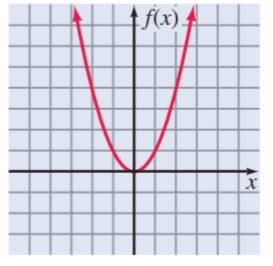 Chapter 9.S, Problem 16S, Identify the graph as the graph of a one-to-one function or the graph of a function that is not