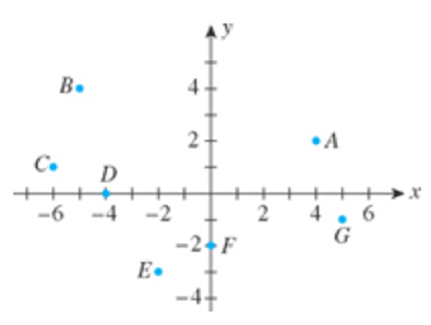 Chapter 1.3, Problem 9E, In Exercises 7-12, refer to the following figure. 9. Which points have negative y-coordinates?
